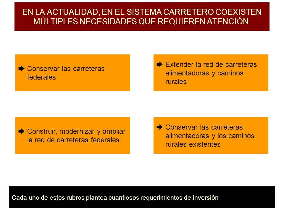 CONCEPTO MONTO (mdp) Conservación de red federal7,105 Conservación de redes estatales10,212 Obras en corredores12,200 Obras fuera de corredores5,000 Caminos rurales4,200 Carreteras alimentadoras4,700 TOTAL43,417 LAS NECESIDADES ANUALES DE INVERSIÓN EN CARRETERAS SON LAS SIGUIENTES: México invierte anualmente alrededor de la tercera parte de lo necesario