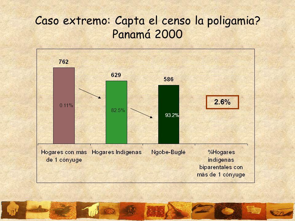 Caso extremo: Capta el censo la poligamia? Panamá 2000 0.11% 82.5% 93.2% 2.6%
