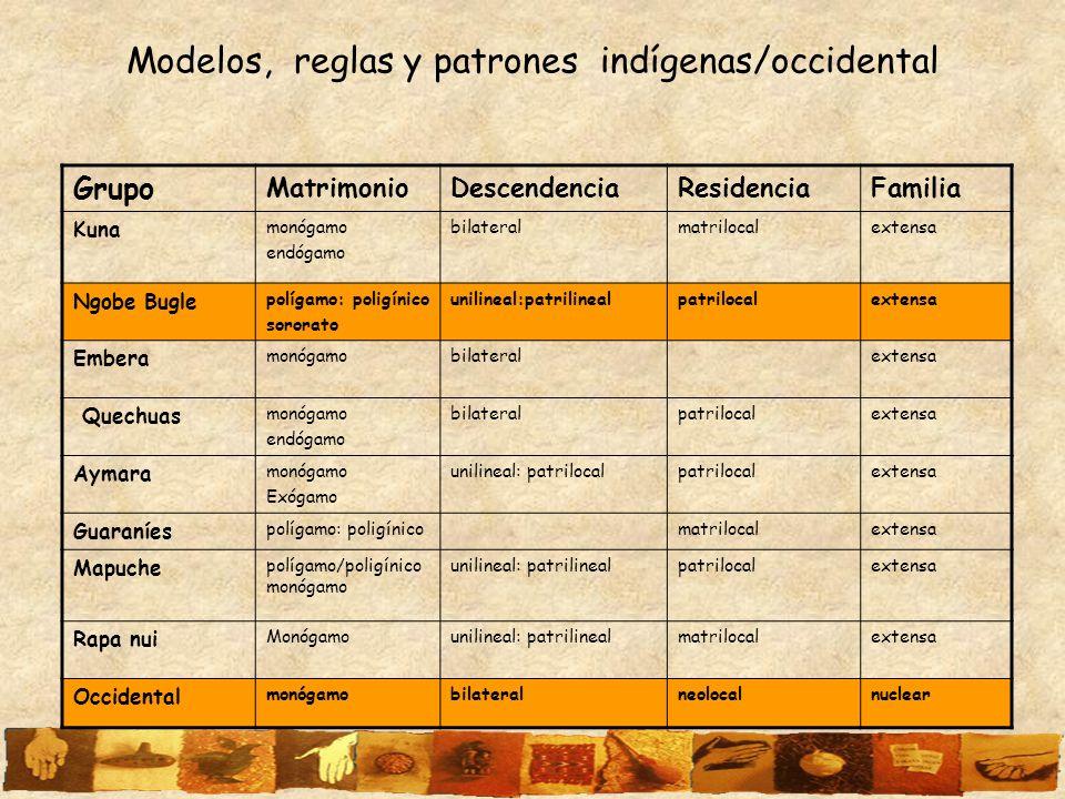Modelos, reglas y patrones indígenas/occidental Grupo MatrimonioDescendenciaResidenciaFamilia Kuna monógamo endógamo bilateralmatrilocalextensa Ngobe