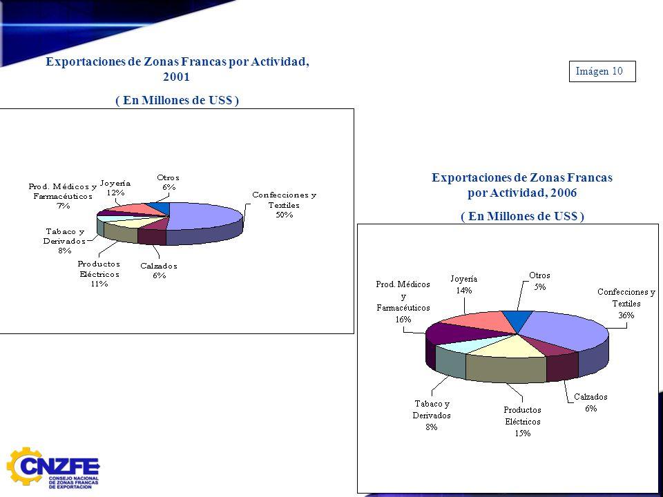 Exportaciones de Zonas Francas por Actividad, 2001 ( En Millones de US$ ) Exportaciones de Zonas Francas por Actividad, 2006 ( En Millones de US$ ) Im