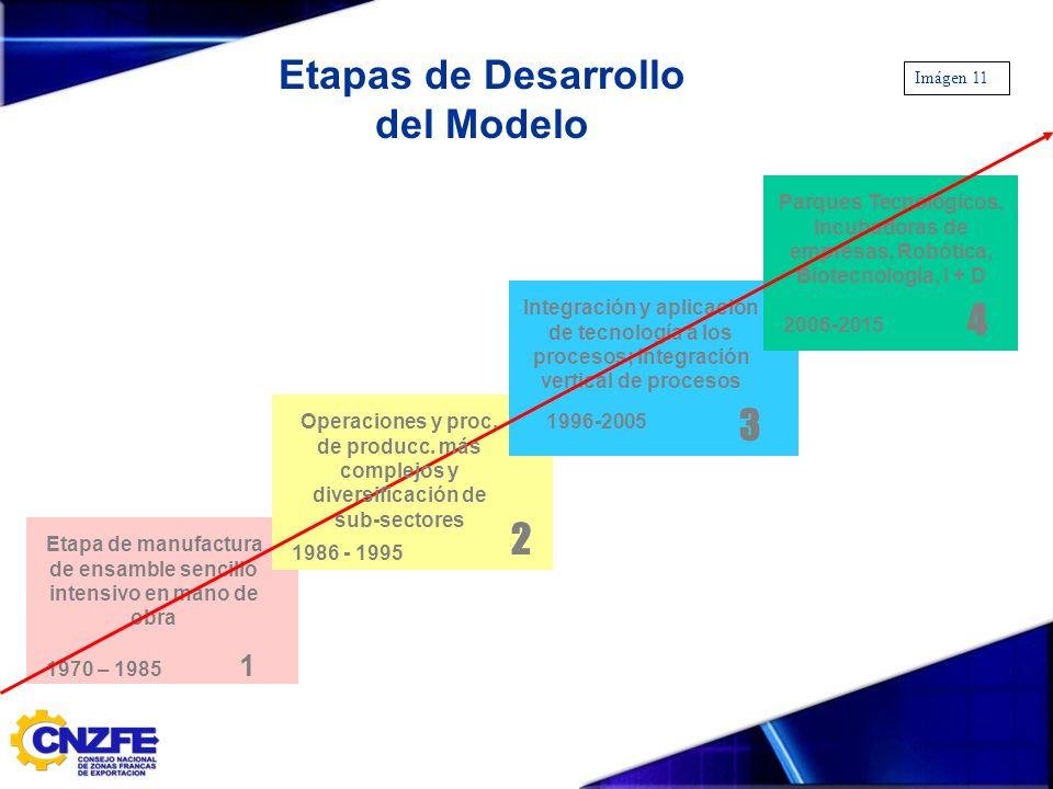 Etapas de Desarrollo del Modelo Etapa de manufactura de ensamble sencillo intensivo en mano de obra 1970 – 1985 1 1986 - 1995 2 3 1996-2005 Integració