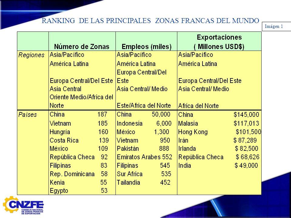 RANKING DE LAS PRINCIPALES ZONAS FRANCAS DEL MUNDO Imágen 1