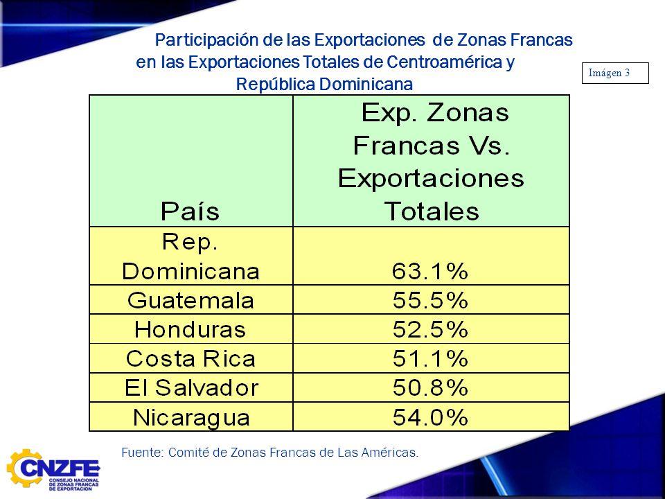 AÑO 2005 Participación de las Exportaciones de Zonas Francas en las Exportaciones Totales de Centroamérica y República Dominicana Fuente: Comité de Zo