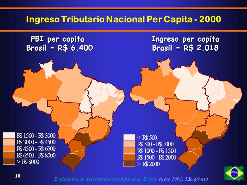 Evaluación de descentralización fiscal en Brasil, enero 2003, J.R.Afonso 10 R$ 1500 - R$ 3000 R$ 3000 - R$ 4500 R$ 4500 - R$ 6500 R$ 6500 - R$ 8000 > R$ 8000 PBI per capita Brasil = R$ 6.400 < R$ 500 R$ 500 - R$ 1000 R$ 1000 - R$ 1500 R$ 1500 - R$ 2000 > R$ 2000 Ingreso per capita Brasil = R$ 2.018 Ingreso Tributario Nacional Per Capita - 2000