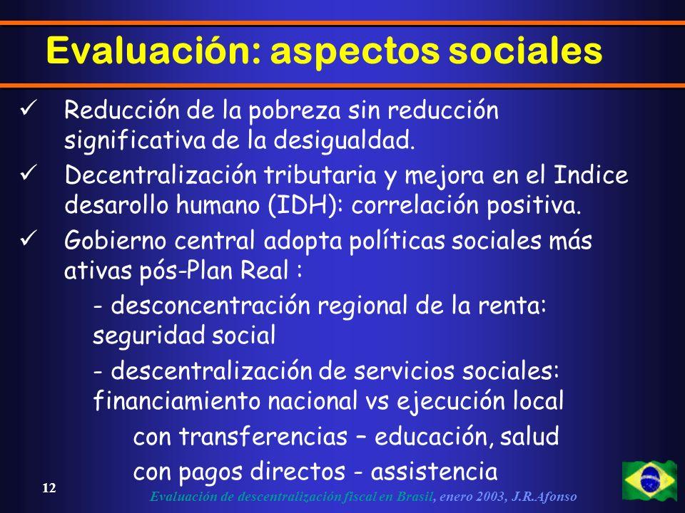 Evaluación de descentralización fiscal en Brasil, enero 2003, J.R.Afonso 12 Reducción de la pobreza sin reducción significativa de la desigualdad.