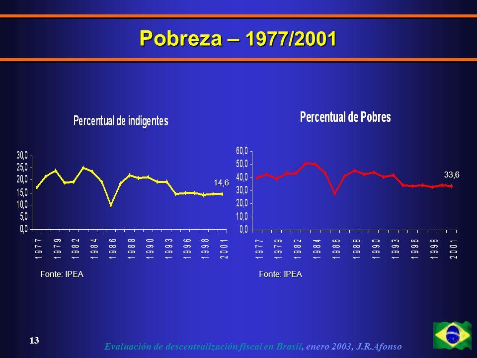 Evaluación de descentralización fiscal en Brasil, enero 2003, J.R.Afonso 13 Pobreza – 1977/2001 14,6 33,6 Fonte: IPEA