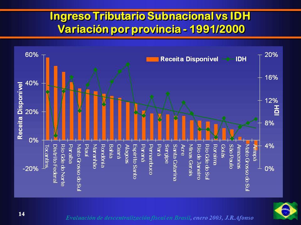 Evaluación de descentralización fiscal en Brasil, enero 2003, J.R.Afonso 14 Ingreso Tributario Subnacional vs IDH Variación por provincia - 1991/2000 Ingreso Tributario Subnacional vs IDH Variación por provincia - 1991/2000