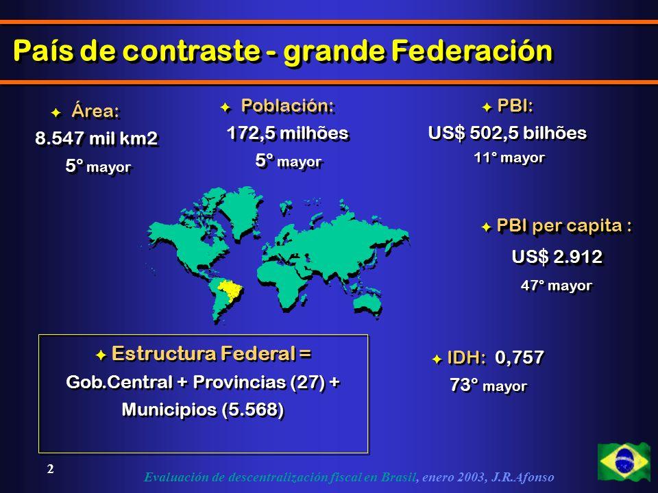 Evaluación de descentralización fiscal en Brasil, enero 2003, J.R.Afonso 2 País de contraste - grande Federación F Población: 172,5 milhões 5° mayor F Población: 172,5 milhões 5° mayor F Área: 8.547 mil km2 5° mayor F Área: 8.547 mil km2 5° mayor F PBI: US$ 502,5 bilhões 11° mayor F PBI: US$ 502,5 bilhões 11° mayor PBI per capita F PBI per capita : 2.912 US$ 2.912 47° mayor PBI per capita F PBI per capita : 2.912 US$ 2.912 47° mayor F IDH: 0,757 73° mayor F Estructura Federal = Gob.Central + Provincias (27) + Municipios (5.568)