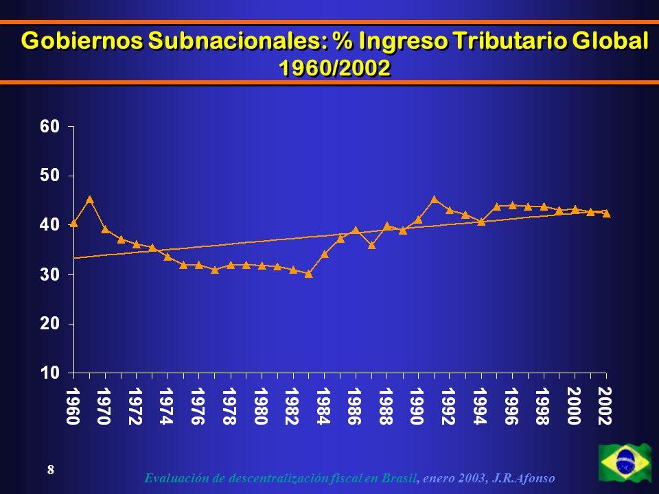 Evaluación de descentralización fiscal en Brasil, enero 2003, J.R.Afonso 8 Gobiernos Subnacionales: % Ingreso Tributario Global 1960/2002 Gobiernos Subnacionales: % Ingreso Tributario Global 1960/2002