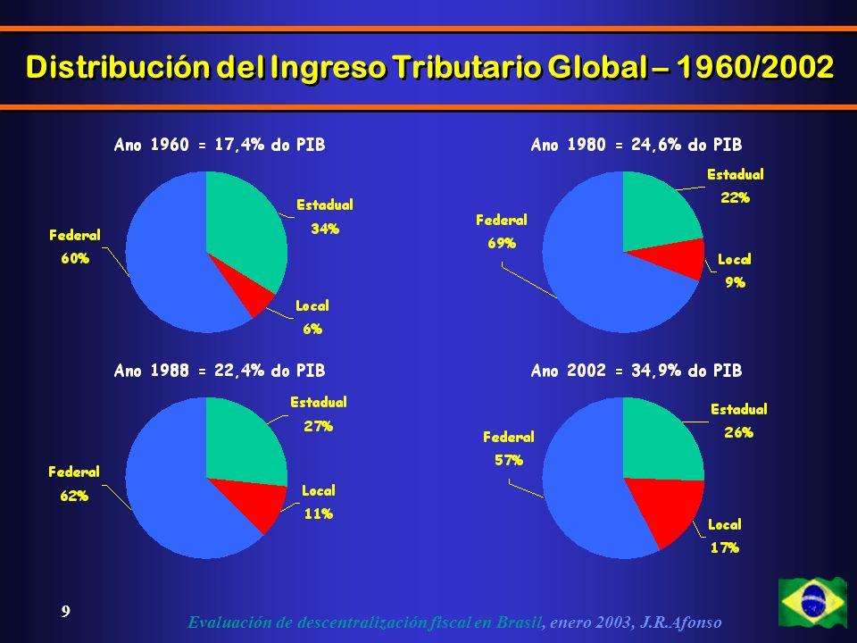 Evaluación de descentralización fiscal en Brasil, enero 2003, J.R.Afonso 9 Distribución del Ingreso Tributario Global – 1960/2002
