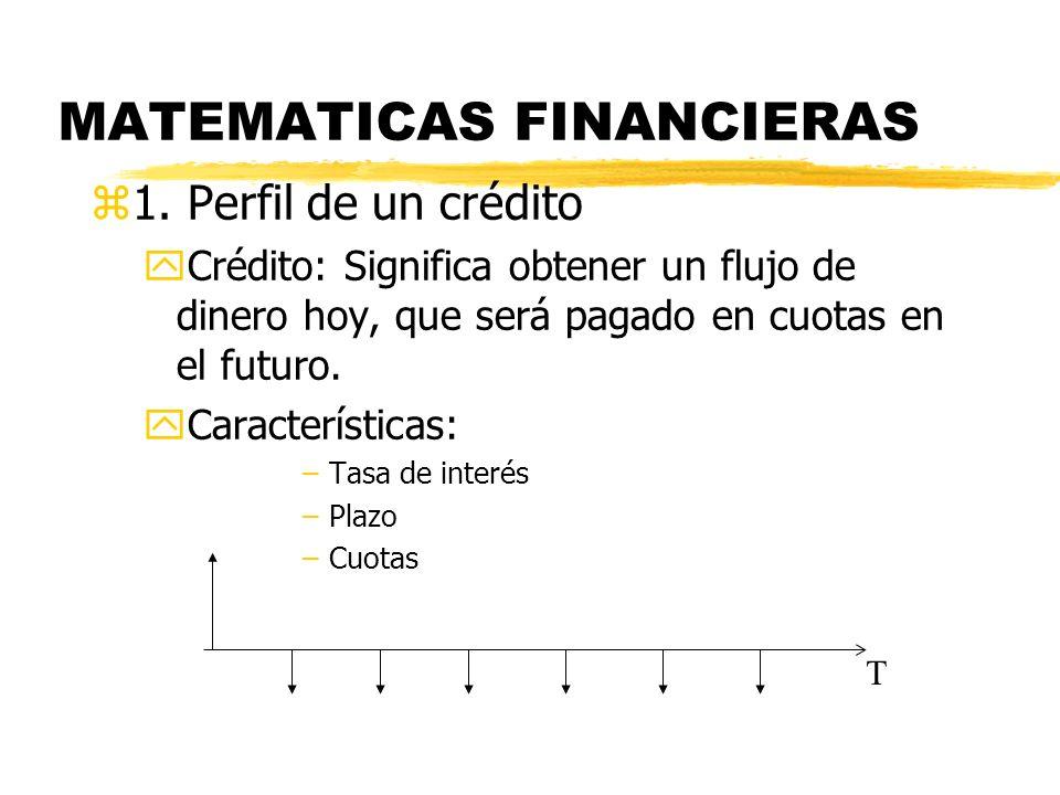 MATEMATICAS FINANCIERAS z1. Perfil de un crédito yCrédito: Significa obtener un flujo de dinero hoy, que será pagado en cuotas en el futuro. yCaracter