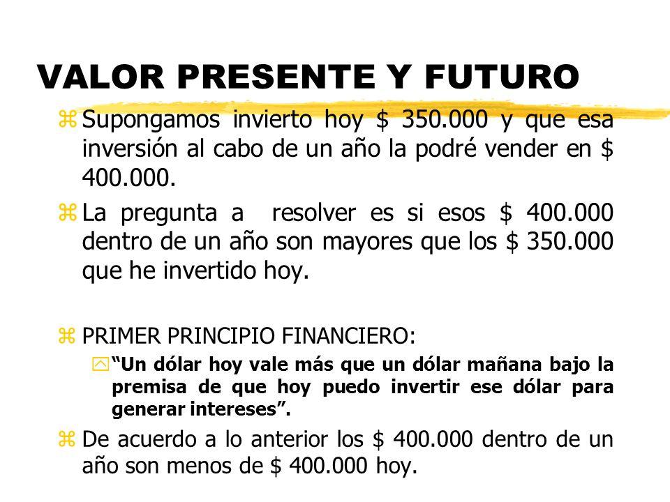 VALOR PRESENTE Y FUTURO zSupongamos invierto hoy $ 350.000 y que esa inversión al cabo de un año la podré vender en $ 400.000. zLa pregunta a resolver