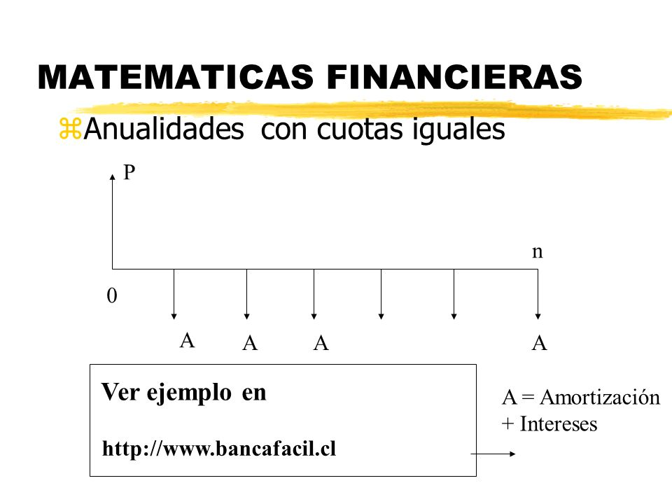MATEMATICAS FINANCIERAS zAnualidades con cuotas iguales 0 n P A AAA Ver ejemplo en http://www.bancafacil.cl A = Amortización + Intereses