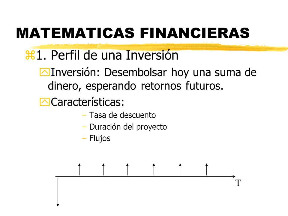 MATEMATICAS FINANCIERAS z1. Perfil de una Inversión yInversión: Desembolsar hoy una suma de dinero, esperando retornos futuros. yCaracterísticas: –Tas