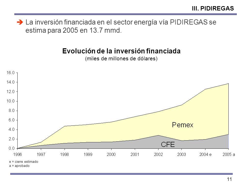11 III. PIDIREGAS La inversión financiada en el sector energía vía PIDIREGAS se estima para 2005 en 13.7 mmd. Evolución de la inversión financiada (mi