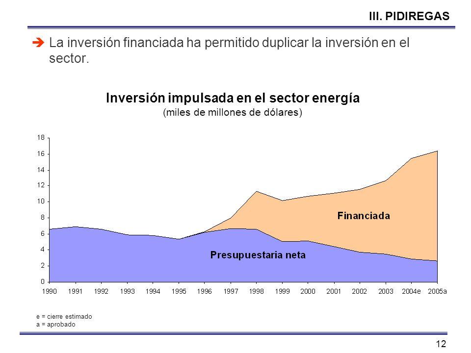 12 III. PIDIREGAS La inversión financiada ha permitido duplicar la inversión en el sector. Inversión impulsada en el sector energía (miles de millones