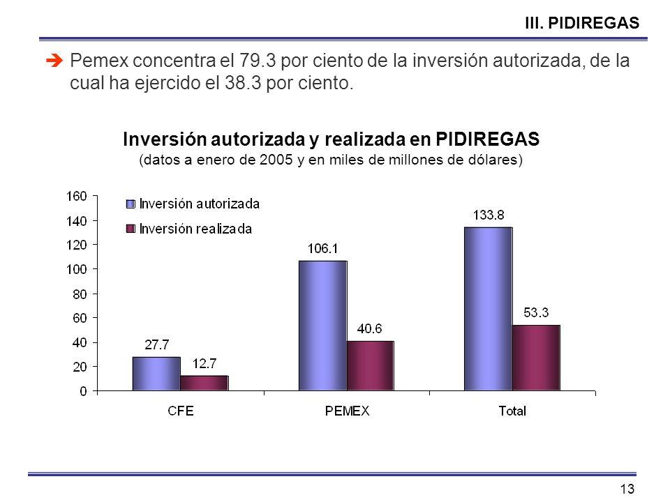 13 III. PIDIREGAS Pemex concentra el 79.3 por ciento de la inversión autorizada, de la cual ha ejercido el 38.3 por ciento. Inversión autorizada y rea