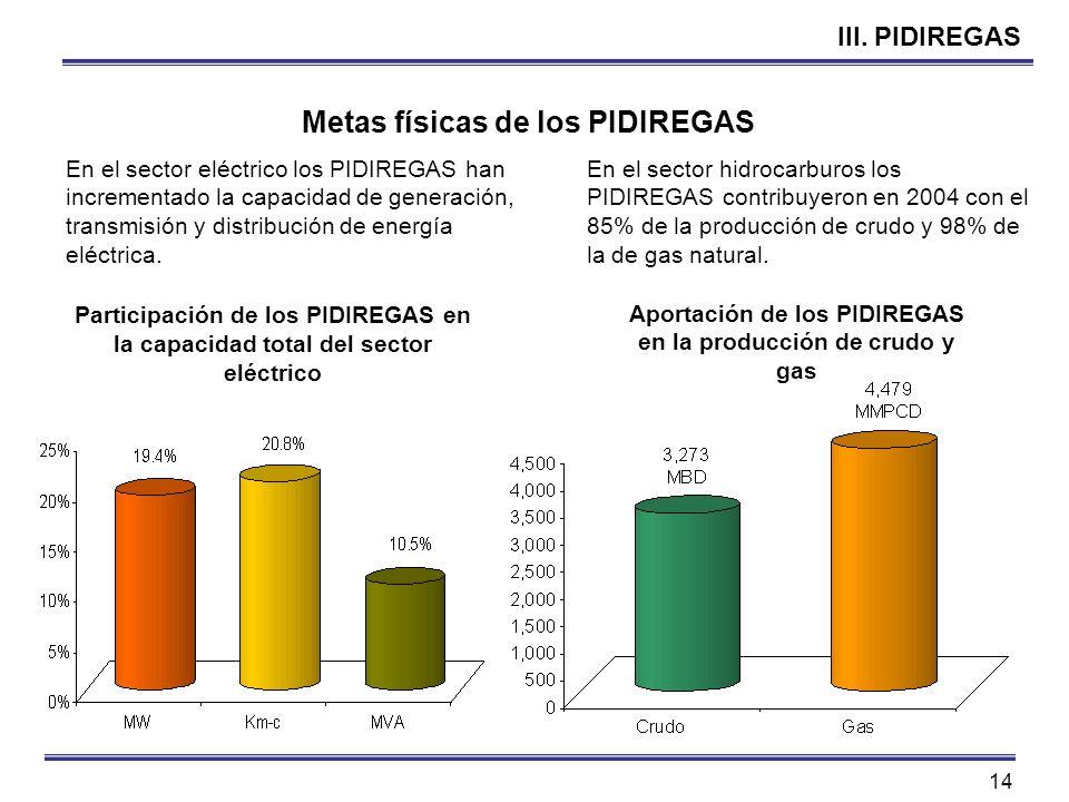14 III. PIDIREGAS Metas físicas de los PIDIREGAS En el sector eléctrico los PIDIREGAS han incrementado la capacidad de generación, transmisión y distr