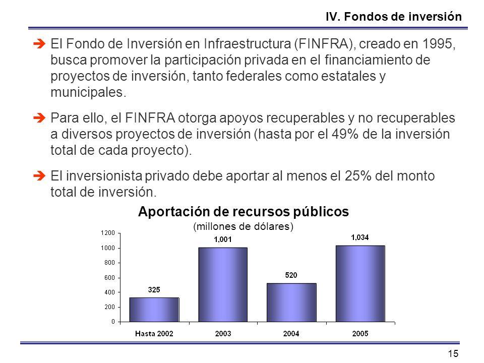 15 IV. Fondos de inversión El Fondo de Inversión en Infraestructura (FINFRA), creado en 1995, busca promover la participación privada en el financiami