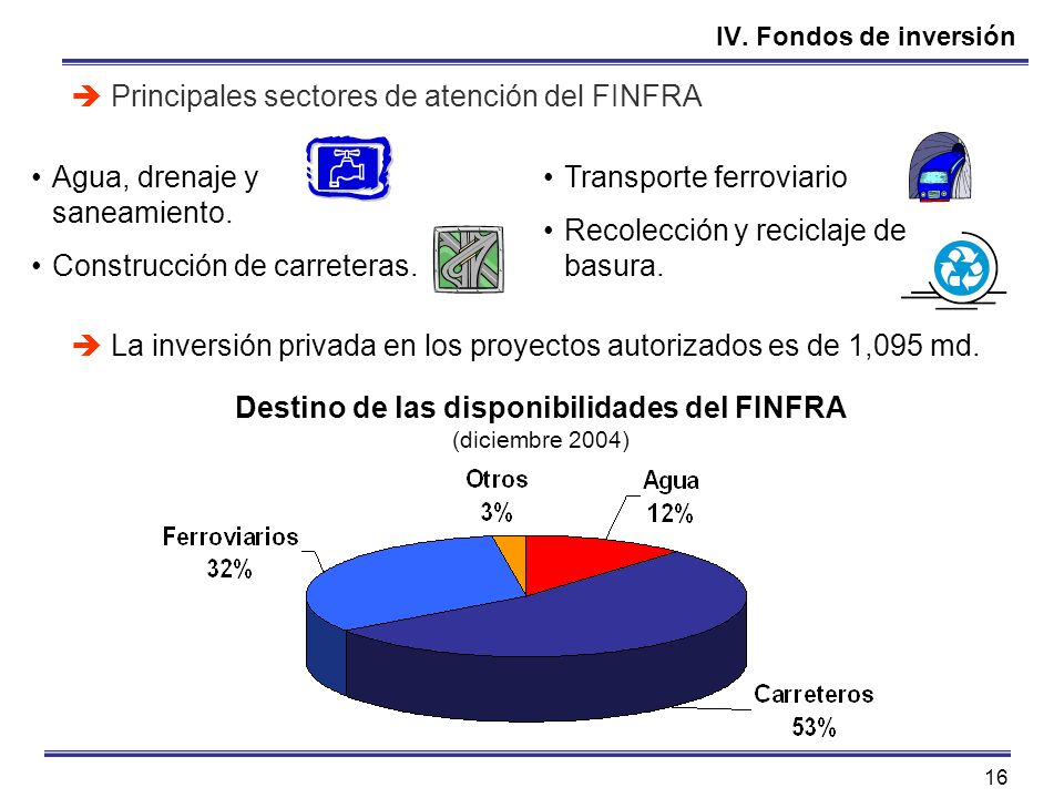16 IV. Fondos de inversión Principales sectores de atención del FINFRA La inversión privada en los proyectos autorizados es de 1,095 md. Transporte fe