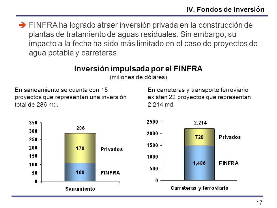 17 IV. Fondos de inversión FINFRA ha logrado atraer inversión privada en la construcción de plantas de tratamiento de aguas residuales. Sin embargo, s