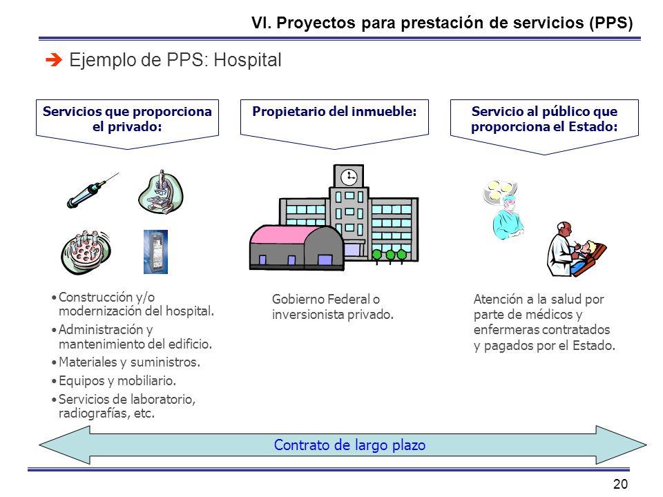 20 VI. Proyectos para prestación de servicios (PPS) Ejemplo de PPS: Hospital Propietario del inmueble:Servicio al público que proporciona el Estado: S