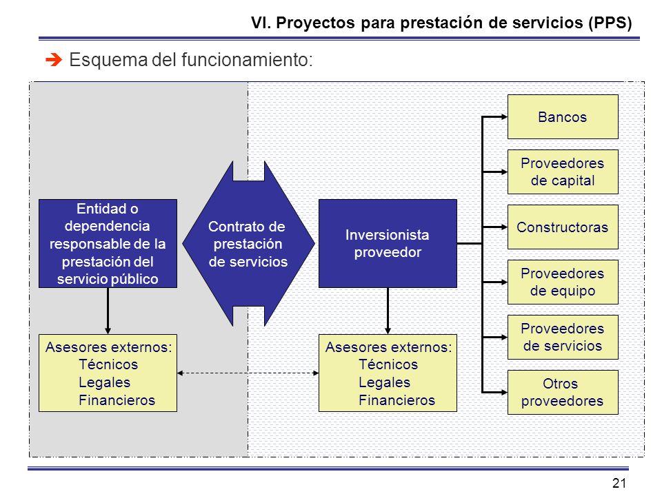 21 VI. Proyectos para prestación de servicios (PPS) Esquema del funcionamiento: Entidad o dependencia responsable de la prestación del servicio públic