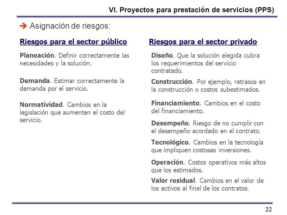 22 VI. Proyectos para prestación de servicios (PPS) Asignación de riesgos: Planeación. Definir correctamente las necesidades y la solución. Riesgos pa