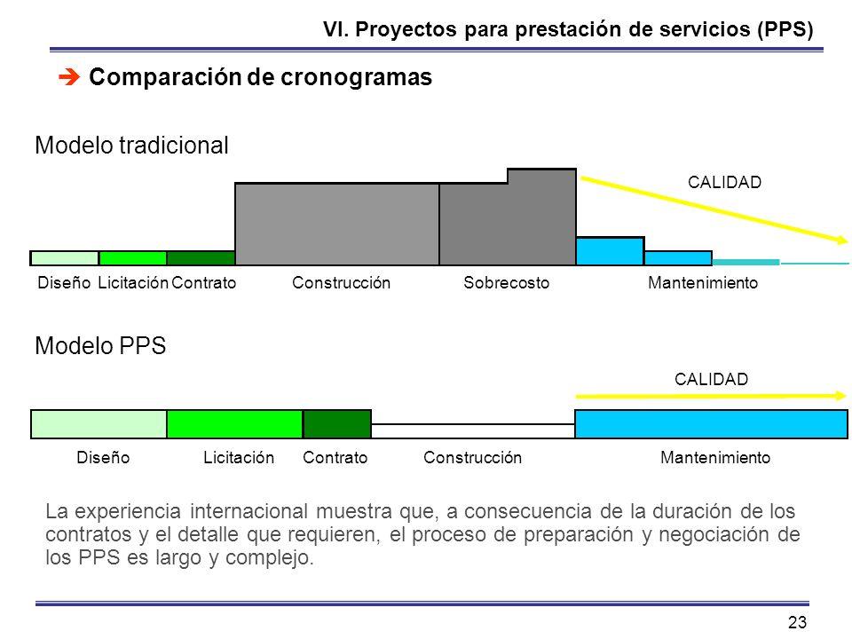 23 VI. Proyectos para prestación de servicios (PPS) Comparación de cronogramas DiseñoLicitaciónContratoConstrucciónSobrecostoMantenimiento CALIDAD La