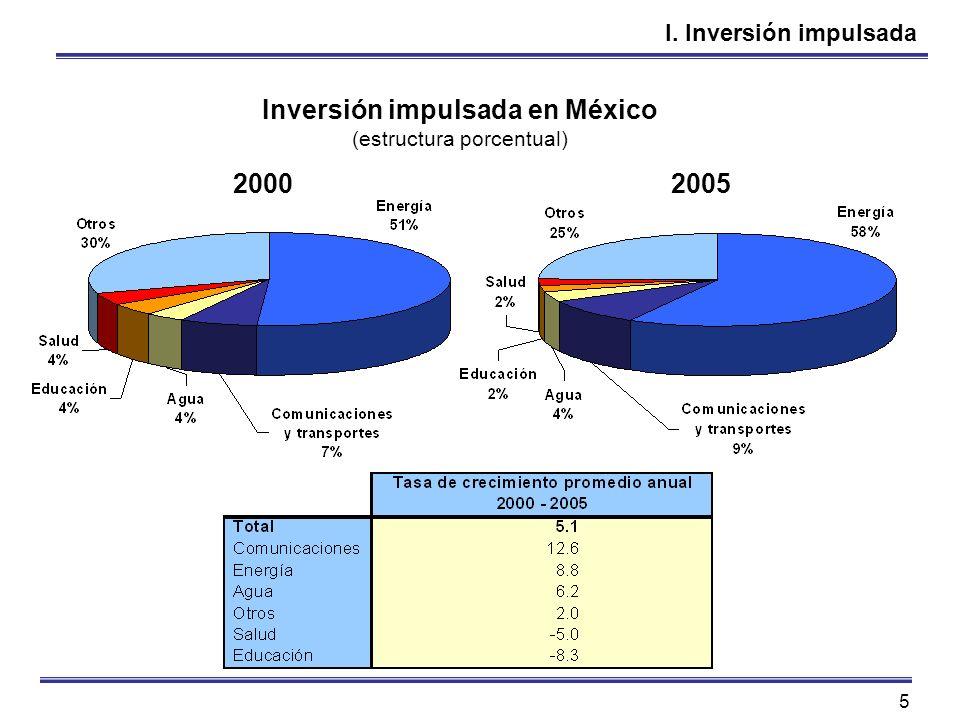 5 I. Inversión impulsada Inversión impulsada en México (estructura porcentual) 20002005