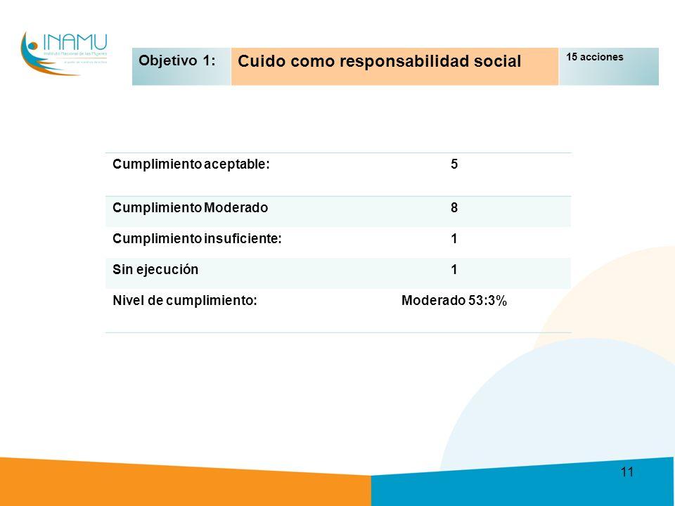 Objetivo 1: Cuido como responsabilidad social 15 acciones Cumplimiento aceptable:5 Cumplimiento Moderado8 Cumplimiento insuficiente:1 Sin ejecución1 Nivel de cumplimiento:Moderado 53:3% 11
