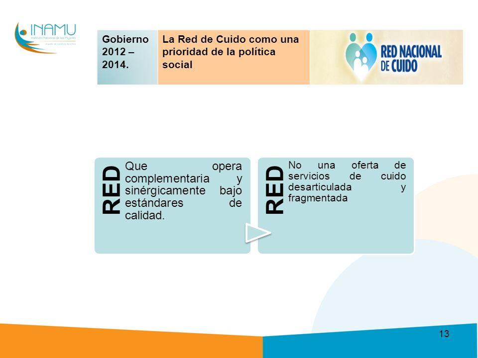RED Que opera complementaria y sinérgicamente bajo estándares de calidad.