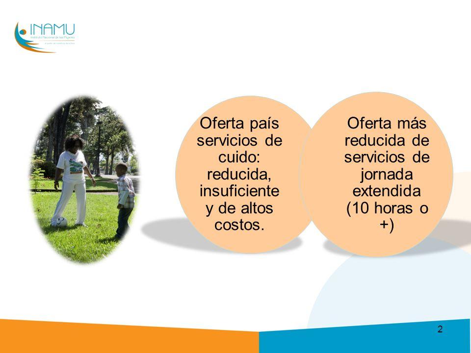 Oferta país servicios de cuido: reducida, insuficiente y de altos costos.