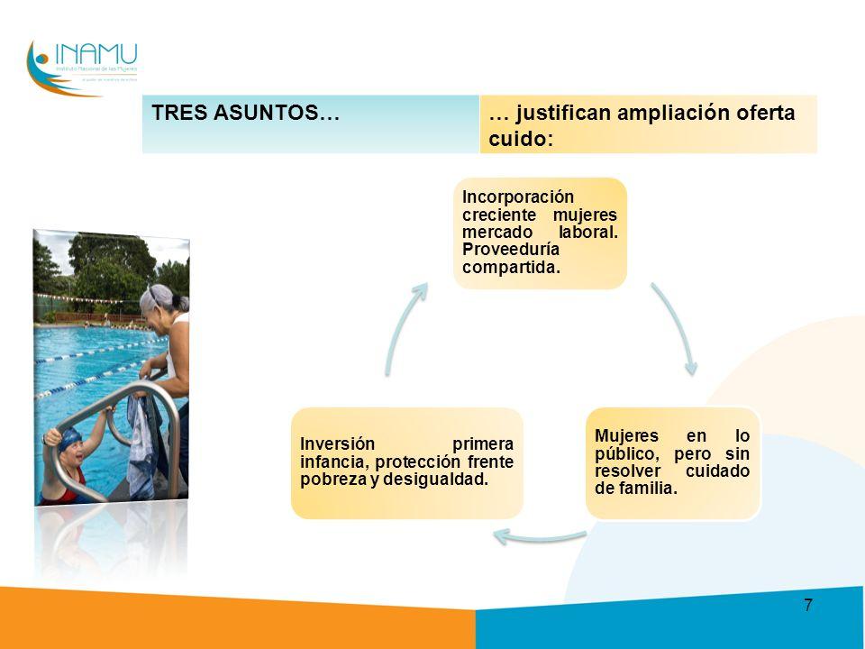 TRES ASUNTOS…… justifican ampliación oferta cuido: Incorporación creciente mujeres mercado laboral.