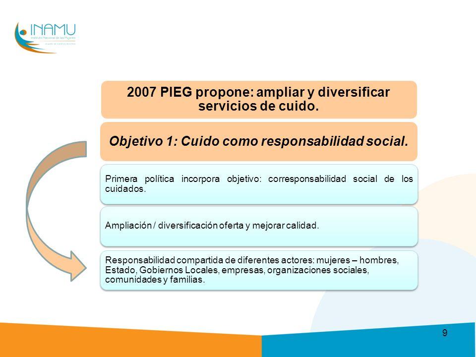2007 PIEG propone: ampliar y diversificar servicios de cuido.