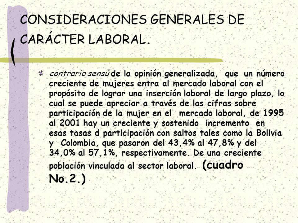 AMÉRICA LATINA Y EL CARIBE: TASAS DE PARTICIPACIÓN 1991199519992000 b/ Promedio simple 37.539.042.842.9 Argentina c/28.134.236.735.6 Bolivia d/37.243.450.447.8 Brasil e/44.346.043.945.2 Chile f/30.843.935.334.9 Colombia g/46.334.054.957.1 Costa Rica f/30.632.435.533.8 Ecuador h/43.232.445.246.0 El Salvador i/35.036.539.138.7 México j/34.538.038.539.6 Panamá k/38.142.543.241.6 República Dominicana f/37.535.736.640.6 Uruguay / 43.846.648.649.3 Venezuela f/ 38.141.448.847.3 Fuente: Modificado de: COMISIÓN ECONÓMICA PARA AMÉRICA LATINA Y EL CARIBE, ESTUDIO ECONÓMICO DE AMÉRICA LATINA Y EL CARIBE 2000- 2001, sobre la base de cifras oficiales.