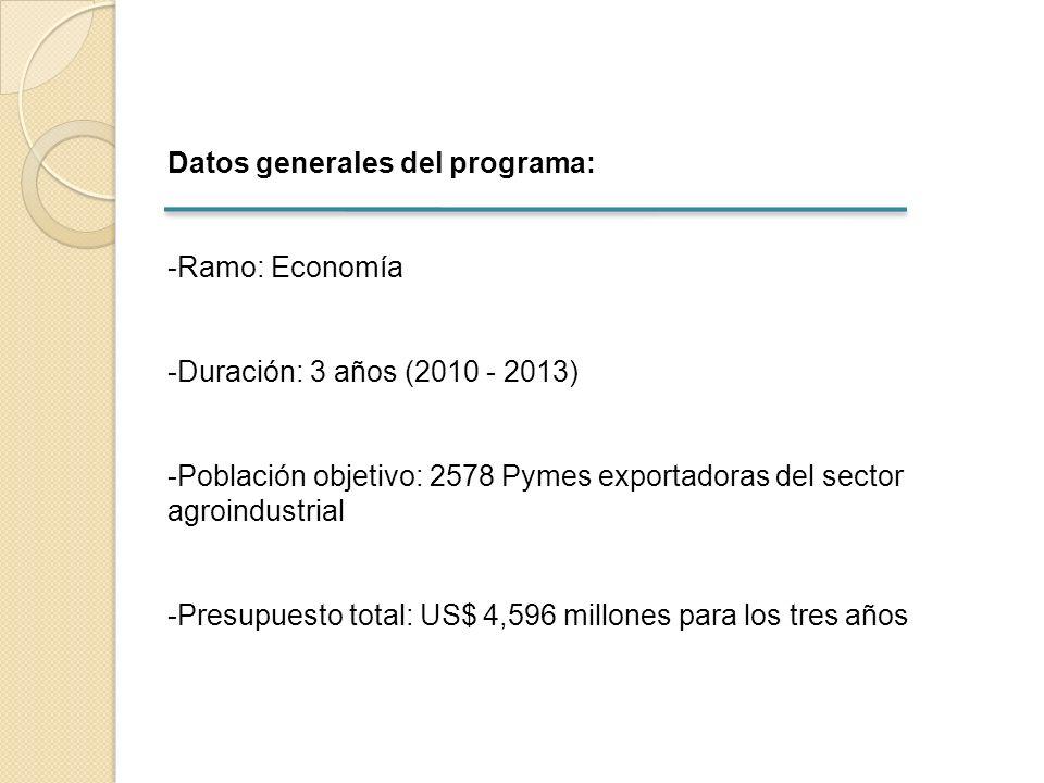 Datos generales del programa: -Ramo: Economía -Duración: 3 años (2010 - 2013) -Población objetivo: 2578 Pymes exportadoras del sector agroindustrial -Presupuesto total: US$ 4,596 millones para los tres años