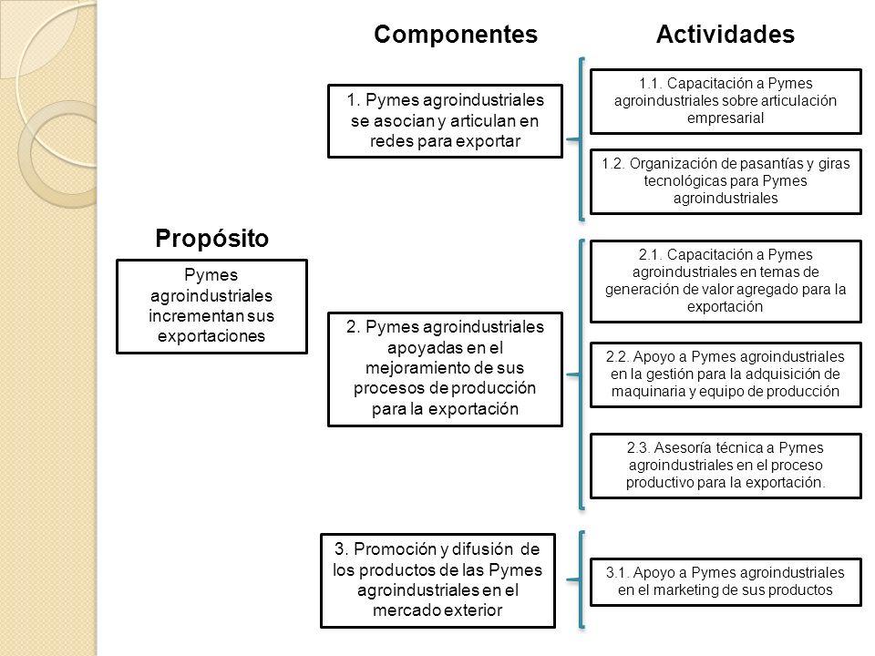 Pymes agroindustriales incrementan sus exportaciones Propósito Componentes 1.