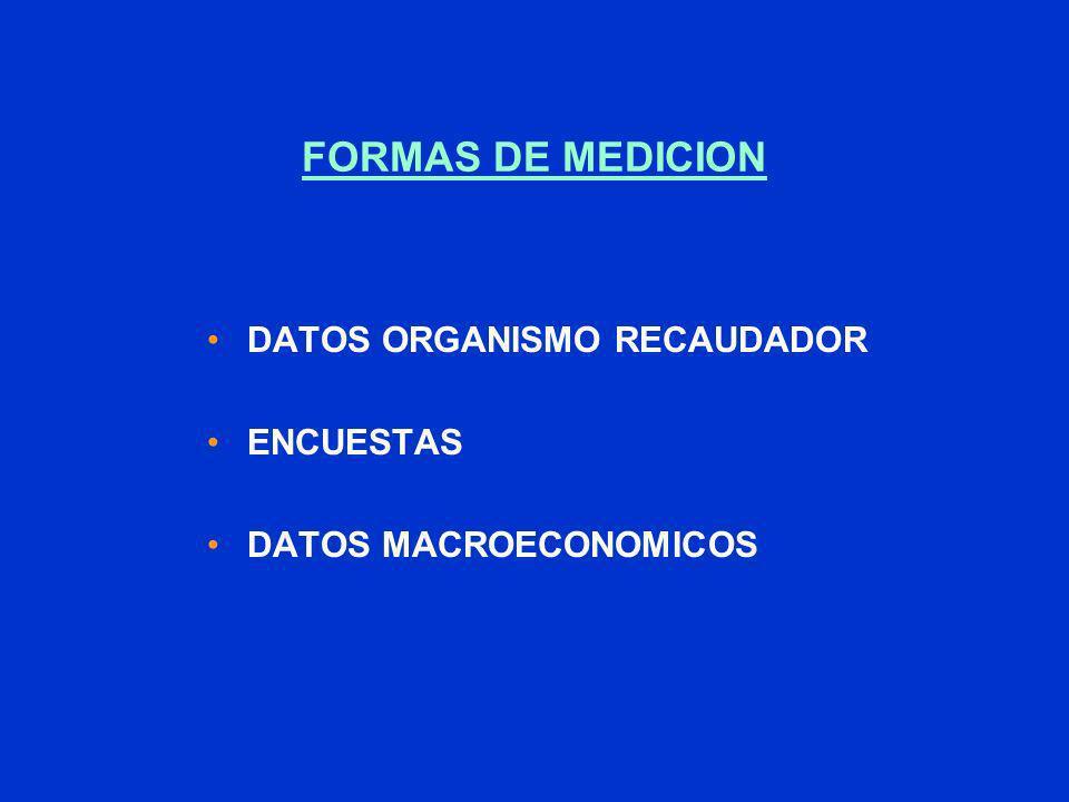 FORMAS DE MEDICION DATOS ORGANISMO RECAUDADOR ENCUESTAS DATOS MACROECONOMICOS