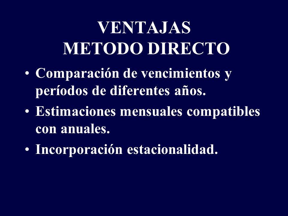 VENTAJAS METODO DIRECTO Comparación de vencimientos y períodos de diferentes años. Estimaciones mensuales compatibles con anuales. Incorporación estac