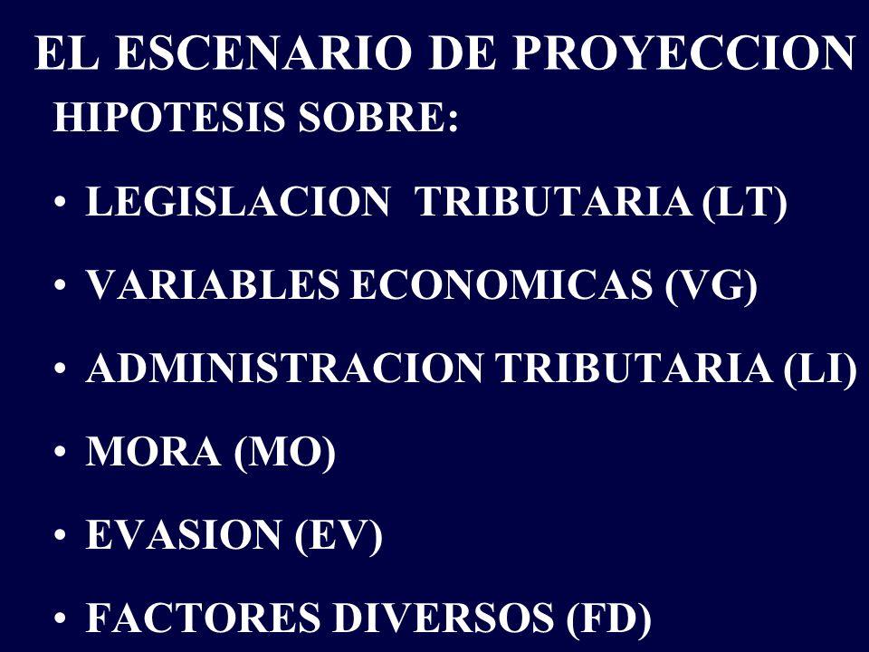 EL ESCENARIO DE PROYECCION HIPOTESIS SOBRE: LEGISLACION TRIBUTARIA (LT) VARIABLES ECONOMICAS (VG) ADMINISTRACION TRIBUTARIA (LI) MORA (MO) EVASION (EV