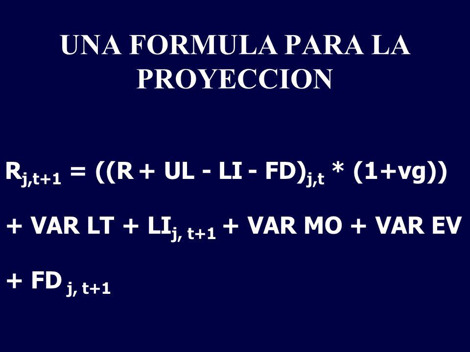 UNA FORMULA PARA LA PROYECCION R j,t+1 = ((R + UL - LI - FD) j,t * (1+vg)) + VAR LT + LI j, t+1 + VAR MO + VAR EV + FD j, t+1