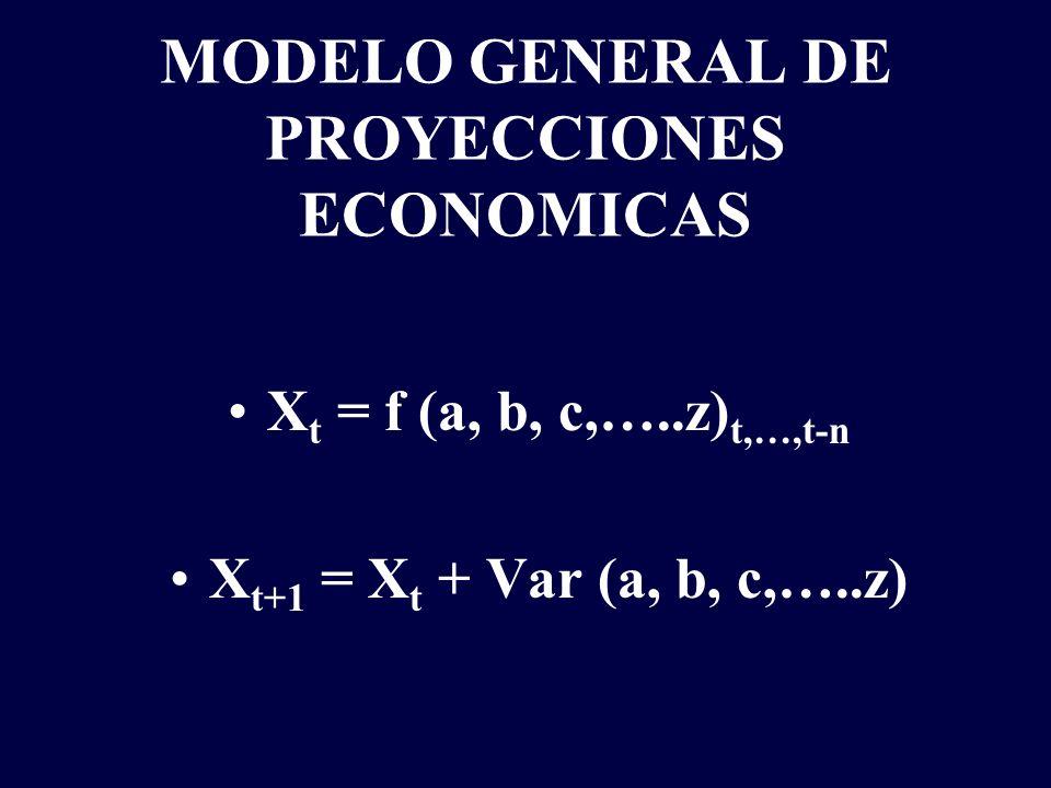 MODELO GENERAL DE PROYECCIONES ECONOMICAS X t = f (a, b, c,…..z) t,…,t-n X t+1 = X t + Var (a, b, c,…..z)