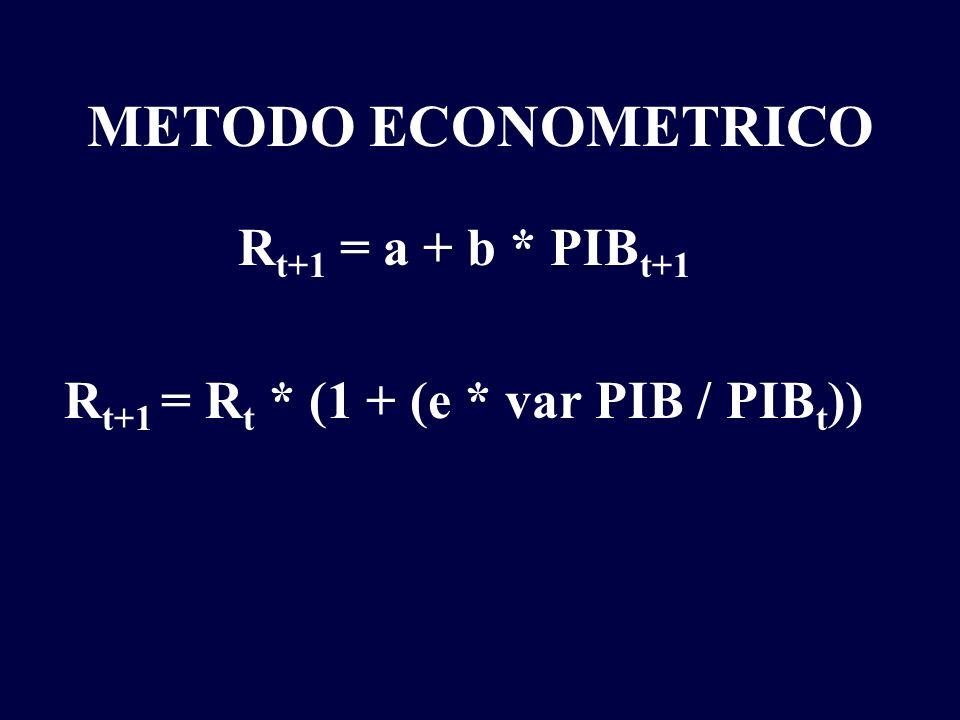 METODO ECONOMETRICO R t+1 = R t * (1 + (e * var PIB / PIB t )) R t = 1000 e = 1,1 PIB t = 50.000 var PIB = 10.000 (20%) 1220 = 1000 * (1 + (1,1 * 10.000 / 50.000))