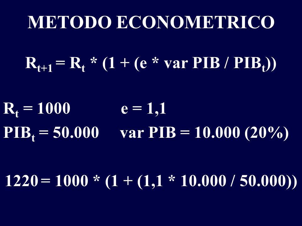 METODO ECONOMETRICO R t+1 = R t * (1 + (e * var PIB / PIB t )) R t = 1000 e = 1,1 PIB t = 50.000 var PIB = 10.000 (20%) 1220 = 1000 * (1 + (1,1 * 10.0