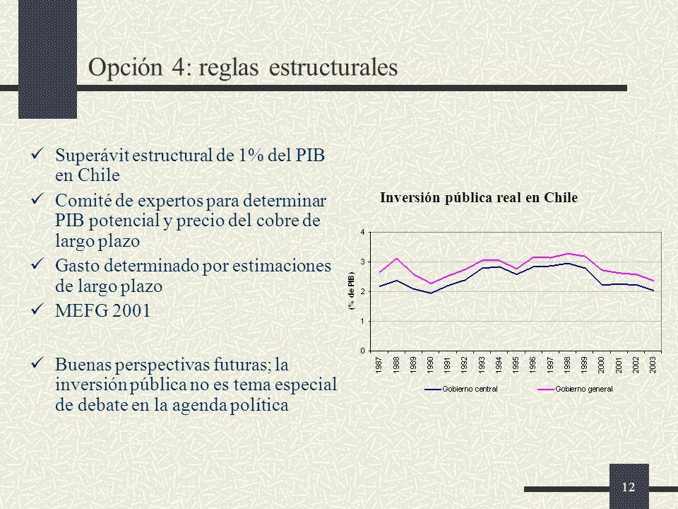 12 Opción 4: reglas estructurales Superávit estructural de 1% del PIB en Chile Comité de expertos para determinar PIB potencial y precio del cobre de largo plazo Gasto determinado por estimaciones de largo plazo MEFG 2001 Buenas perspectivas futuras; la inversión pública no es tema especial de debate en la agenda política Inversión pública real en Chile
