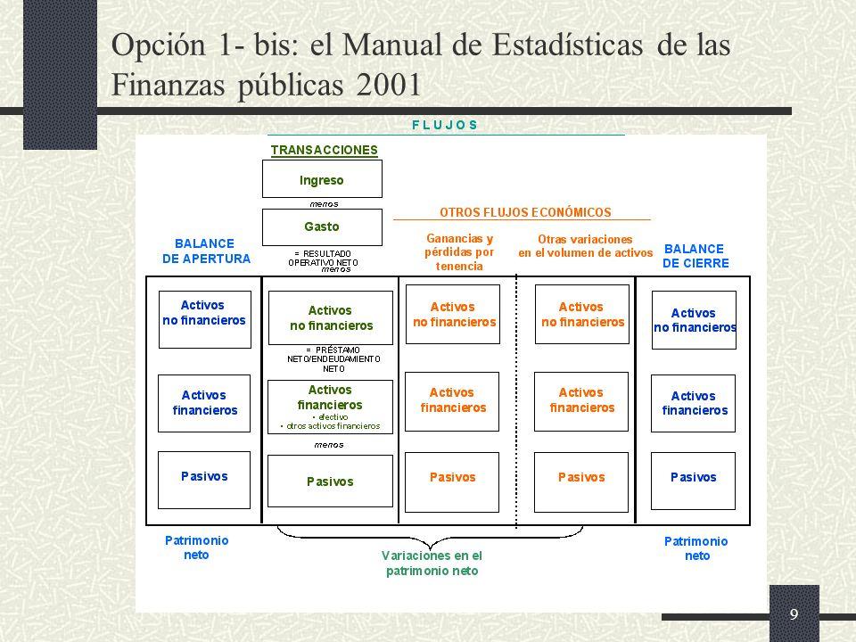 10 Opción 2: reducir coberturas Cobertura institucional de las estadísticas y metas en los informes del FMI Propuesta FMI de excluir empresas gestionadas comercialmente Metas fiscales cubren Gobierno General en Unión Europea, Chile y otros países.