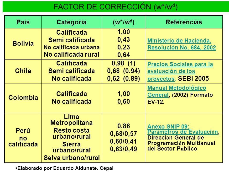 FACTOR DE CORRECCIÓN (w*/w d ) Elaborado por Eduardo Aldunate. Cepal PaísCategoría(w*/w d )Referencias Bolivia Calificada Semi calificada No calificad