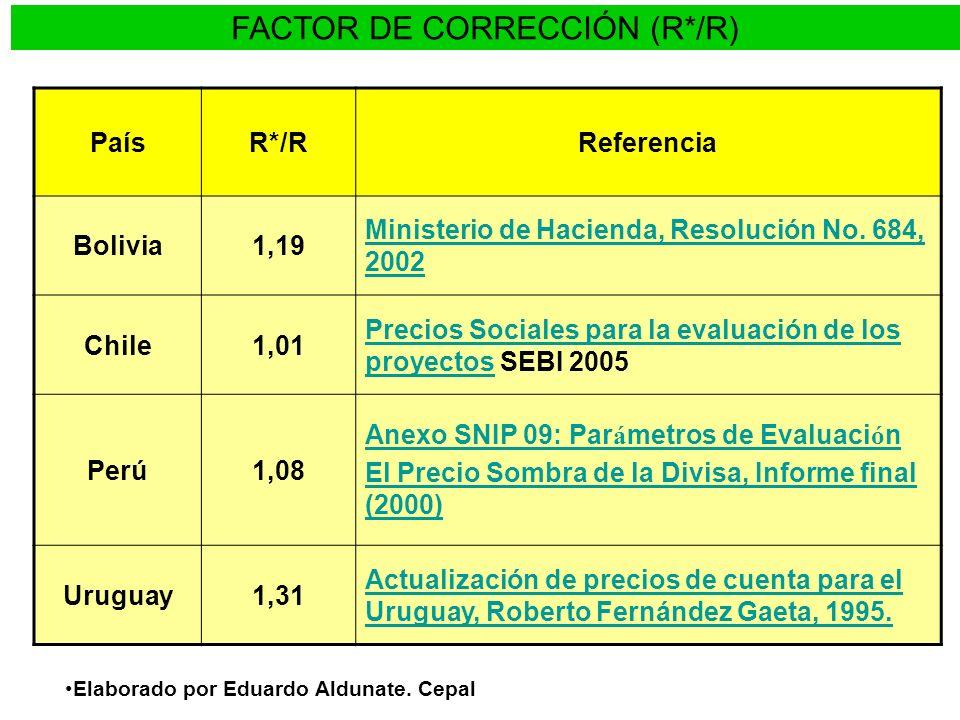 FACTOR DE CORRECCIÓN (R*/R) PaísR*/RReferencia Bolivia1,19 Ministerio de Hacienda, Resolución No. 684, 2002 Chile1,01 Precios Sociales para la evaluac
