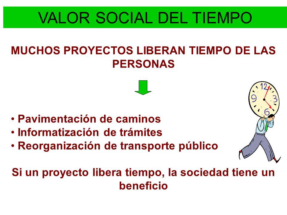 VALOR SOCIAL DEL TIEMPO Pavimentación de caminos Informatización de trámites Reorganización de transporte público Si un proyecto libera tiempo, la soc